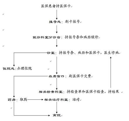 【深圳北大医院】门诊信息集合【科室】门诊妇
