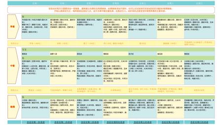 宝宝4-6个月:你和宝宝的一周食谱安排表 ( 1 ) -