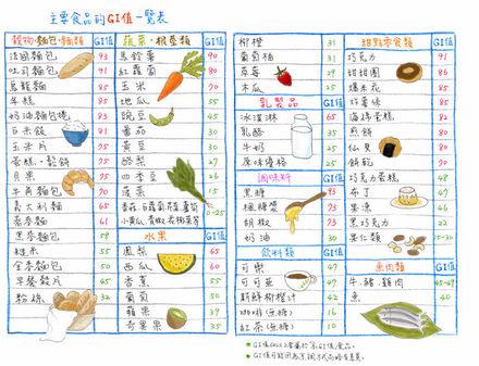 低gi食物表_低GI食物表